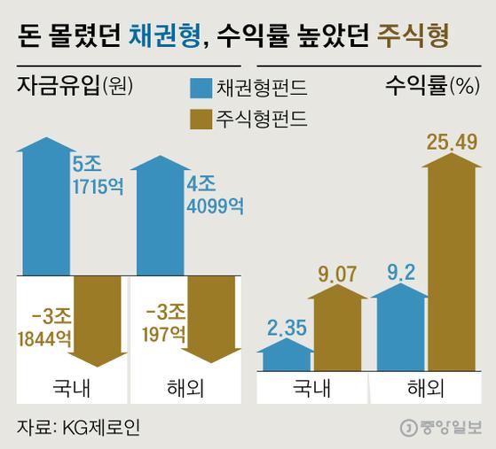[2019 펀드평가] 알아서 노후케어 'TDF' 떴다, 작년 1조6500억 유입