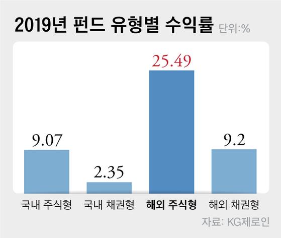 [2019 펀드평가] 30% 넘는 러·중·미, 한국은 9%…수익률 해외파 완승