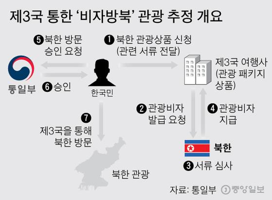 제3국 통한'비자방북'관광 추정 개요 . 그래픽=김주원 기자 zoom@joongang.co.kr
