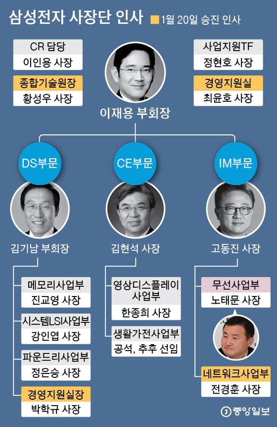 삼성전자 사장단 인사. 그래픽=박경민 기자 minn@joongang.co.kr