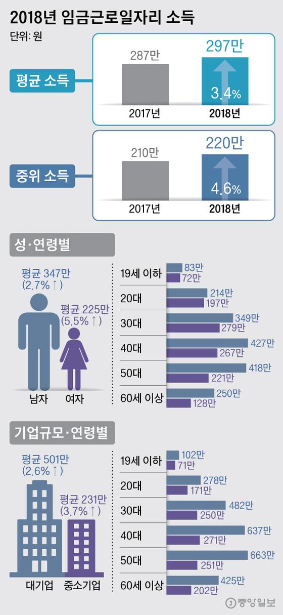 2018년 임금근로일자리 소득. 그래픽=박경민 기자 minn@joongang.co.kr
