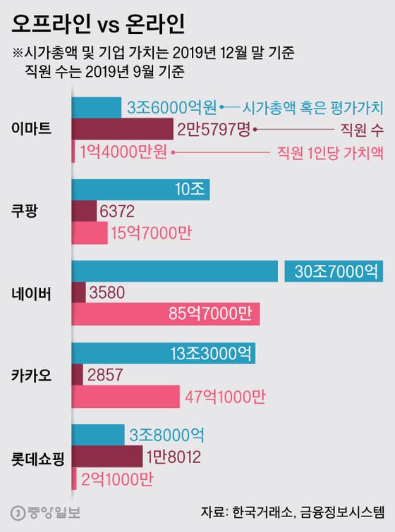 오프라인 vs 온라인. 그래픽=박경민 기자 minn@joongang.co.kr