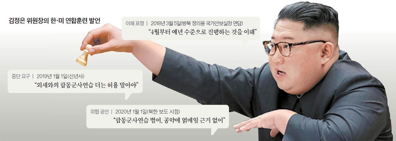 김정은 위원장의 한·미 연합훈련 발언