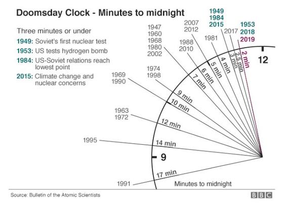 지구 종말시계. [BBC 캡처]