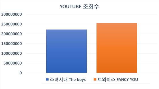 소녀시대 'The Boys'와 트와이스 'FANCY YOU'의 유튜브 조회수