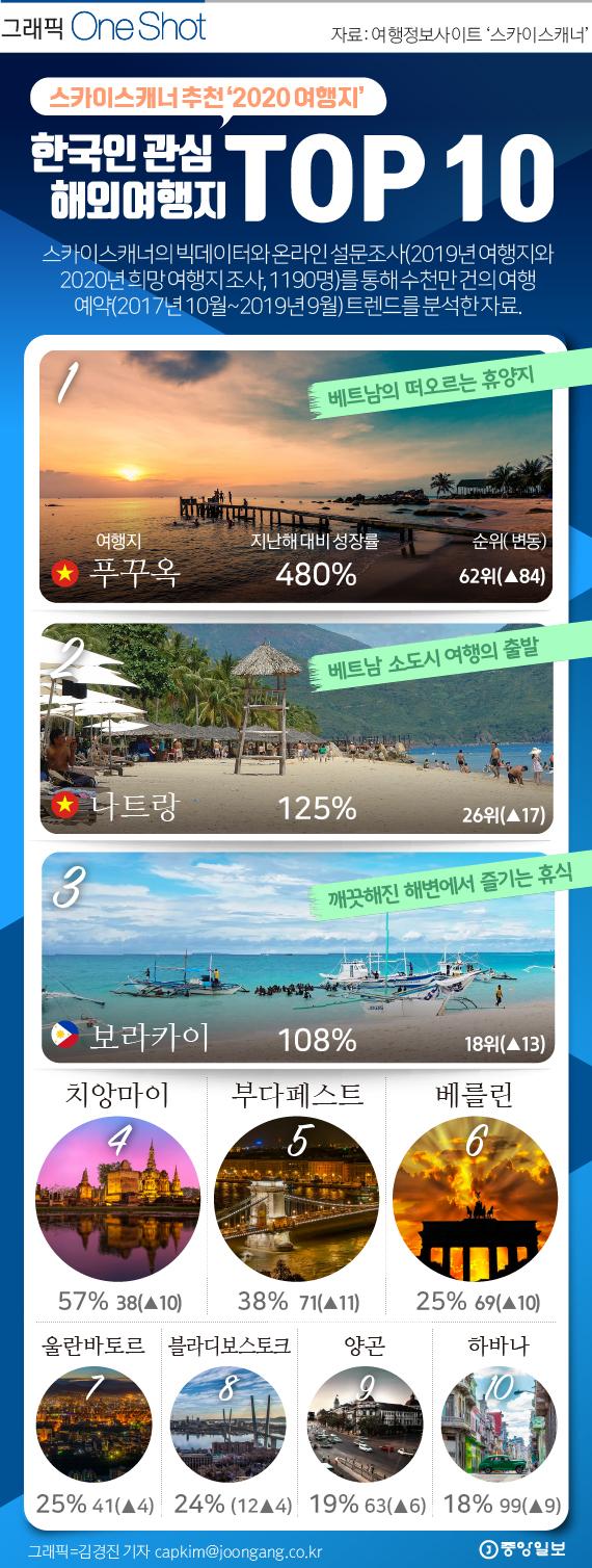 2020 한국인 관심 여행지 10곳.