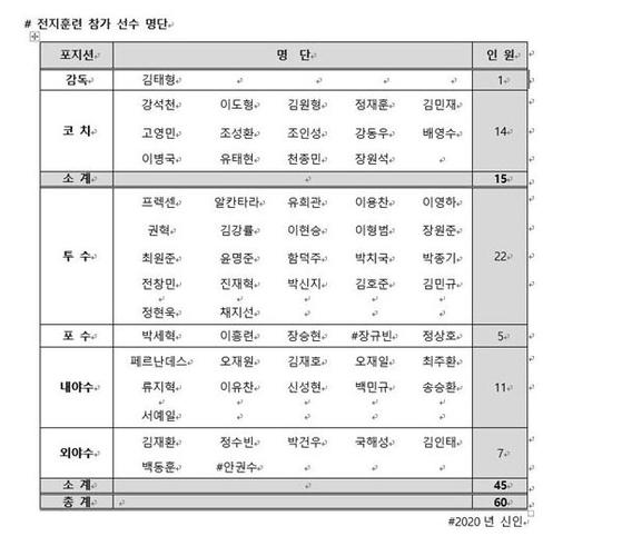 2020 두산 스프링캠프 참가 명단
