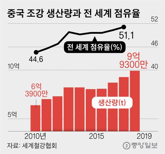 중국 조강 생산량과 전 세계 점유율. 그래픽=김영옥 기자 yesok@joongang.co.kr