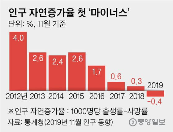 인구 자연증가율 첫 '마이너스'. 그래픽=김영옥 기자 yesok@joongang.co.kr