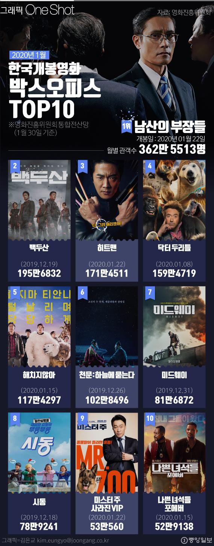 한국개봉영화박스오피스 1월.
