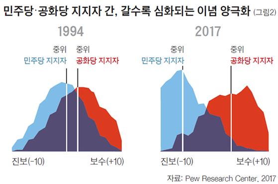 민주당·공화당 지지자 간, 갈수록 심화되는 이념 양극화(그림2)