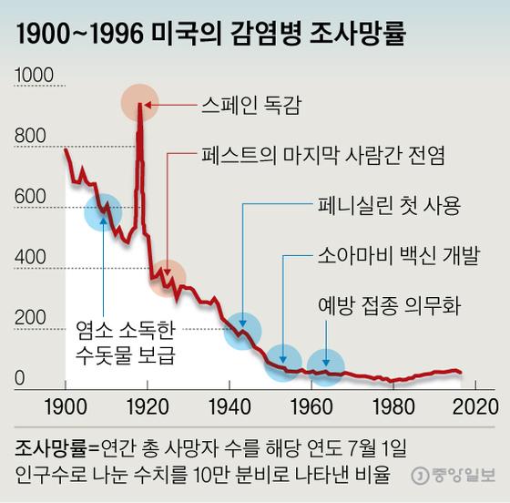 1900~1996 미국의 감염병 조사망률. 그래픽=신재민 기자