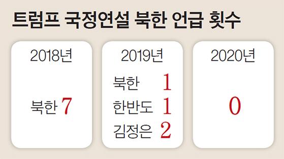 트럼프 국정연설 북한 언급 횟수