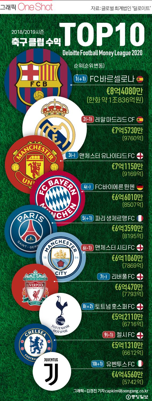 2019 세계 축구 클럽 수입 TOP 10.