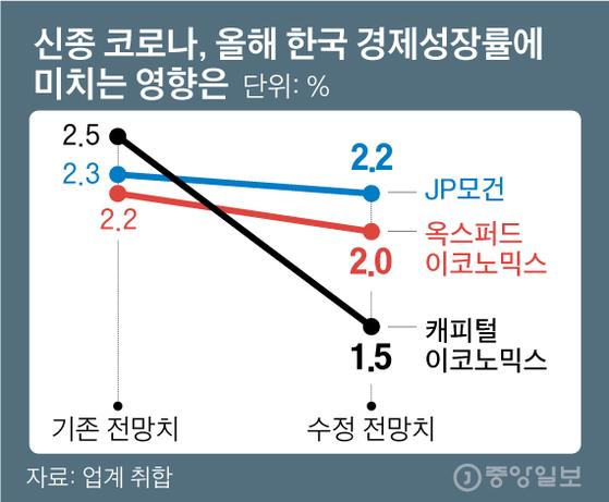 신종 코로나, 올해 한국 경제성장률에 미치는 영향은. 그래픽=김영옥 기자 yesok@joongang.co.kr
