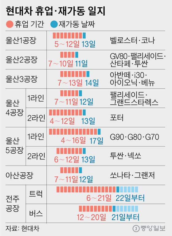 현대차 휴업·재가동 일지. 그래픽=김영옥 기자 yesok@joongang.co.kr