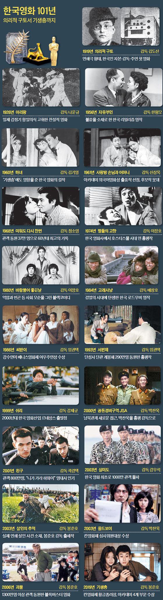 한국영화 101년