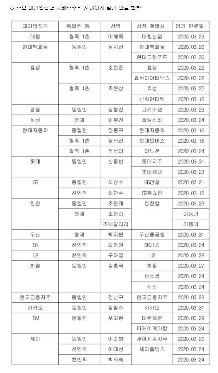 올해 주요 대기업집단 지배주주의 사내이사 임기 만료 현황.