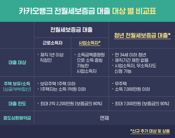 카카오뱅크전월세보증금대출 비교표