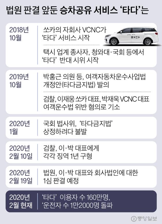 법원 판결 앞둔 승차공유 서비스 '타다'는. 그래픽=김현서 kim.hyeonseo12@joongang.co.kr