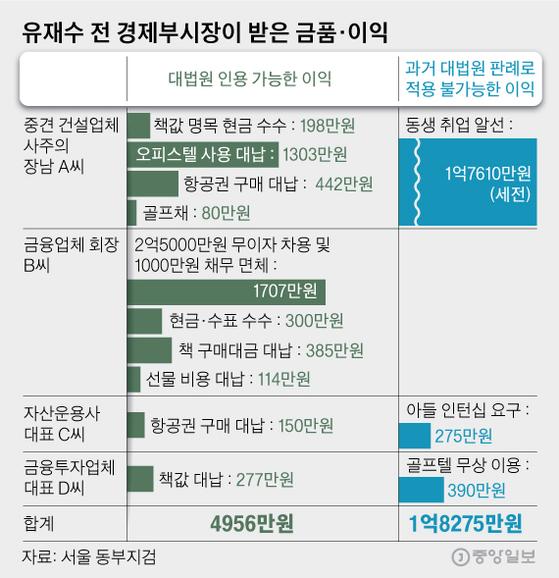 유재수 전 경제부시장이 받은 금품·이익. 그래픽=김영옥 기자 yesok@joongang.co.kr