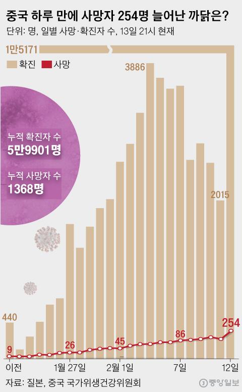 하루 사망 254명 폭증…중국 통계 믿을 수 있나