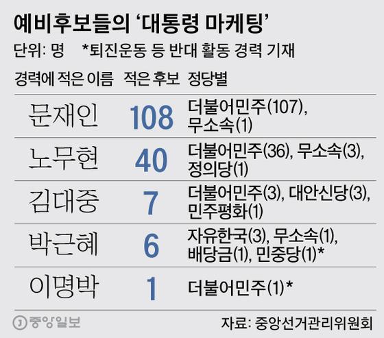 예비후보들의 '대통령 마케팅'. 그래픽=박경민 기자 minn@joongang.co.kr