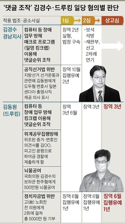 '댓글 조작' 김경수·드루킹 일당 혐의별 판단