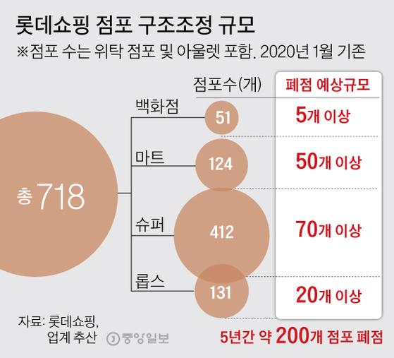 롯데쇼핑 점포 구조조정 규모 그래픽=김주원 기자 zoom@joongang.co.kr