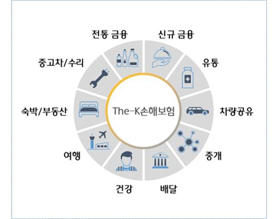 하나금융그룹의 디지털생태계 구축안 [하나금융그룹 제공]