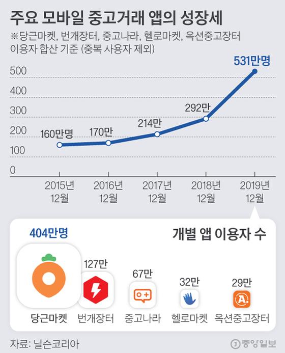 주요 모바일 중고거래 앱의 성장세. 그래픽=김현서 kim.hyeonseo12@joongang.co.kr