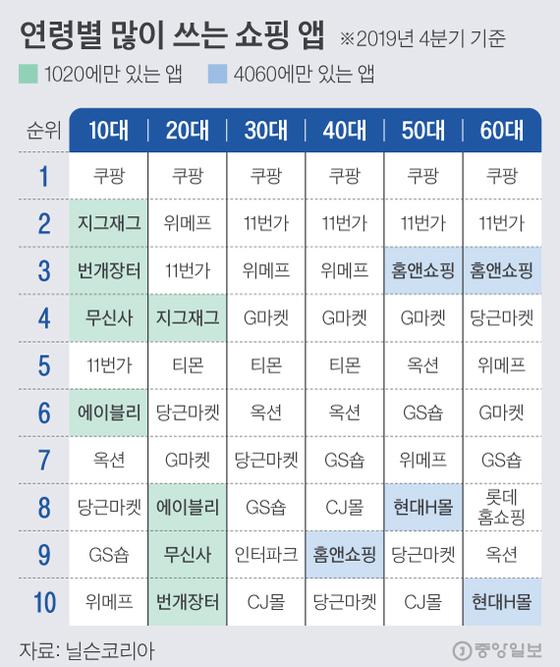 연령별 많이 쓰는 쇼핑 앱. 그래픽=김현서 kim.hyeonseo12@joongang.co.kr