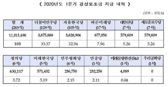 중앙선거관리위원회가 14일 10개 정당에 지급한 2020년도 1분기 경상보조금 내역. [자료 선관위 제공]
