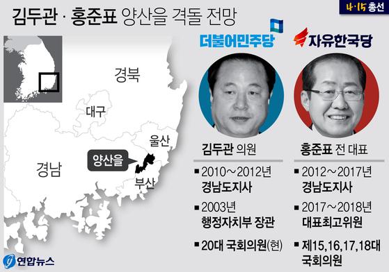 김두관 홍준표 양산을 격돌 전망. [연합뉴스]