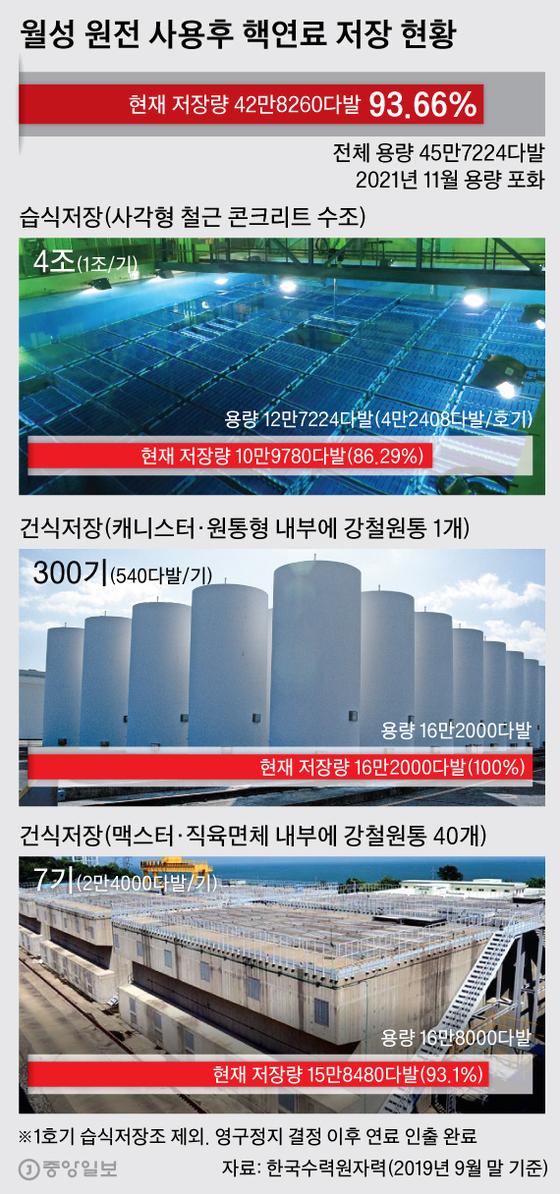월성 원전 사용후 핵연료 저장 현황. 그래픽=박경민 기자 minn@joongang.co.kr