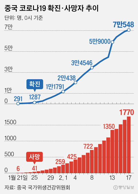 중국 신종 코로나 확진·사망자 추이. 그래픽=김영희 02@joongang.co.kr