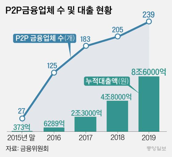 P2P금융업체 수 및 대출 현황. 그래픽=김은교 kim.eungyo@joongang.co.kr