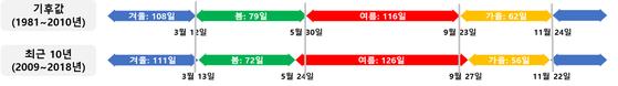 서울의 계절 길이. 최근 10년간에도 여름이 길어지는 경향이 뚜렷하다. 현재 우리나라의 탄소배출 시나리오대로라면 2100년 서울은 일년 중 168일이 여름, [자료 기상청]