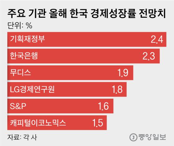 주요 기관 올해 한국 경제성장률 전망치. 그래픽=김영옥 기자 yesok@joongang.co.kr