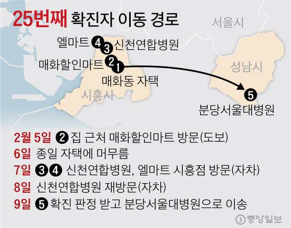 25번째 확진자 이동 경로. 그래픽=김영옥 기자 yesok@joongang.co.kr