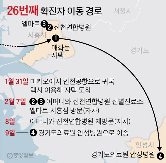 26번째 확진자 이동 경로. 그래픽=김영옥 기자 yesok@joongang.co.kr