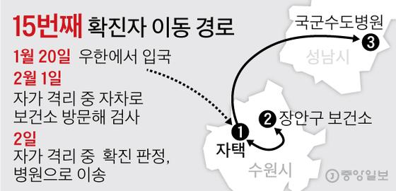 15번째 확진자 이동 경로. 그래픽=김영옥 기자 yesok@joongang.co.kr