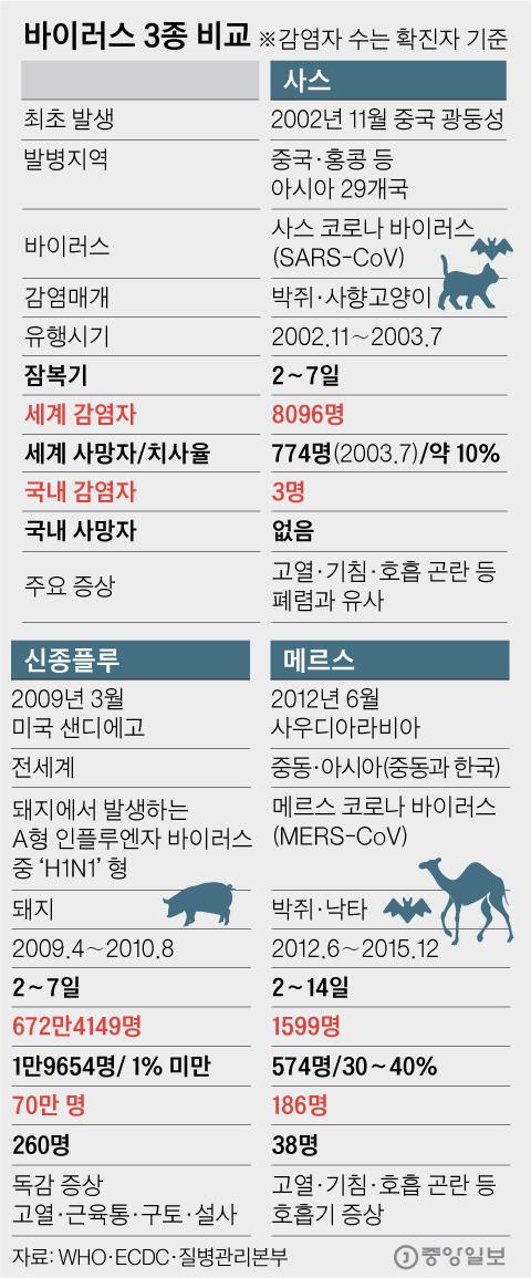 바이러스 3종 비교. 그래픽=김영옥 기자 yesok@joongang.co.kr