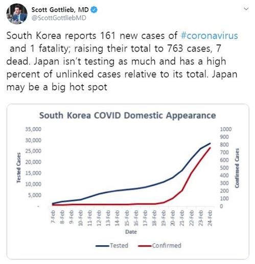 한국의 코로나19 검사를 칭찬한 스콧 고틀립 전 FDA 국장. 트위터 캡처=연합뉴스