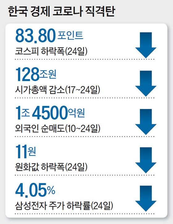 한국 경제 코로나 직격탄