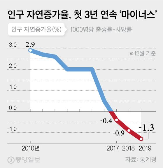 인구 자연증가율(12월 기준), 첫 3년 연속 '마이너스'. 그래픽=차준홍 기자 cha.junhong@joongang.co.kr