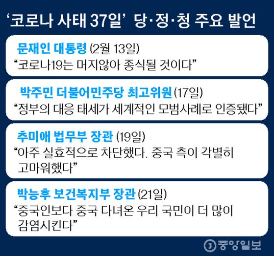 '코로나 사태 37일' 당·정·청 주요 발언. 그래픽=김영옥 기자 yesok@joongang.co.kr