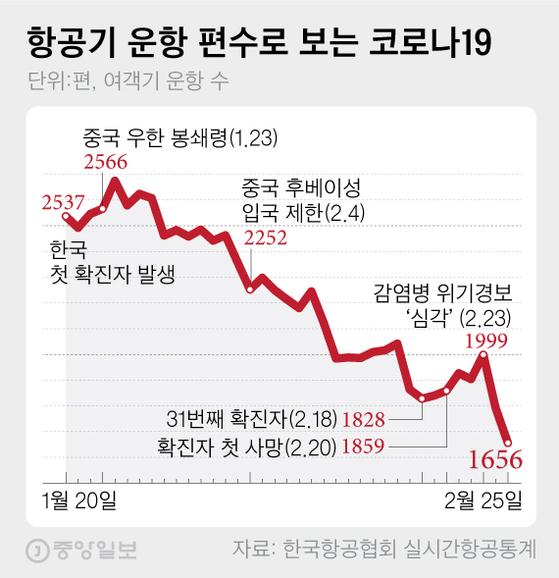 [팩플데이터] 코로나19가 바꾼 항공지도...항공편 32% 줄었다