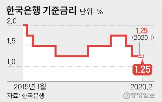 한국은행 기준금리. 그래픽=김영옥 기자 yesok@joongang.co.kr