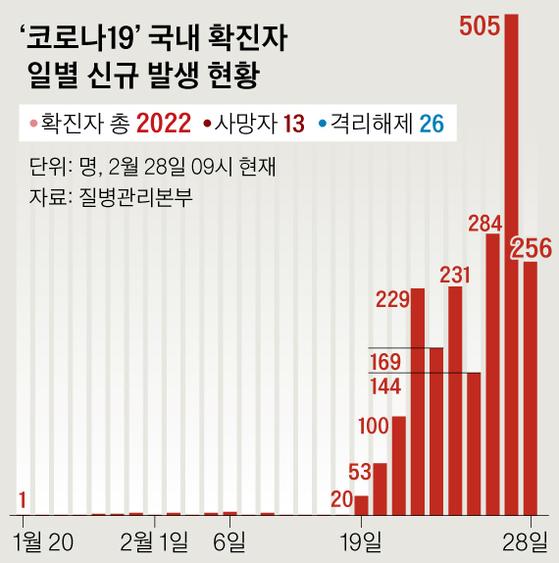 '코로나19' 국내 확진자 일별 신규 발생 현황. 그래픽=신재민 기자